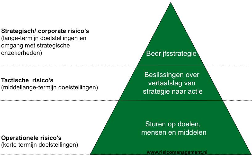 7 eigenschappen voor de risicomanager (deel2)