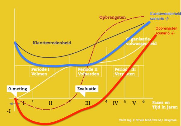 Basis model Struijk aangevuld met scenario risico's