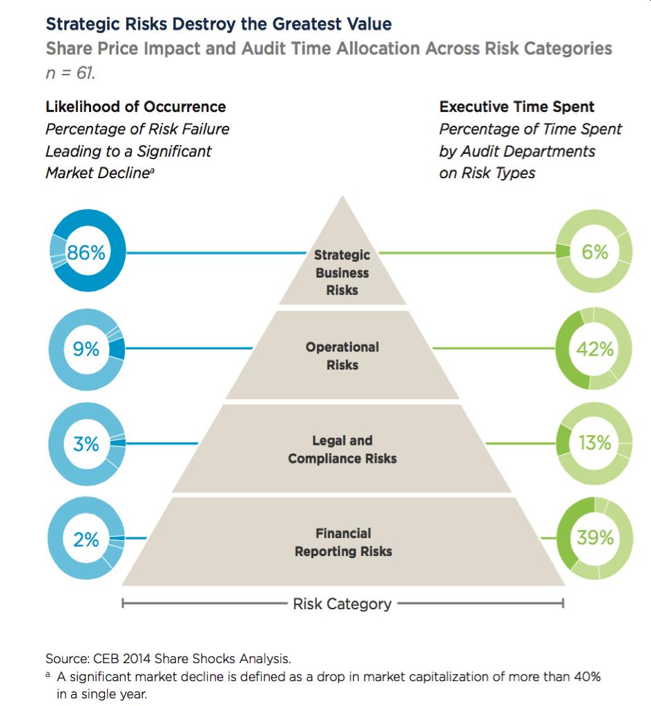 Strategisch risicomanagement
