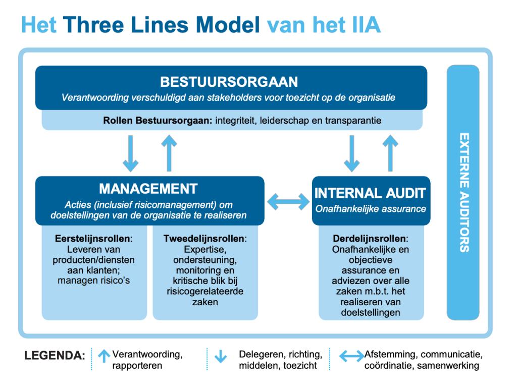 Three liens model van IIA