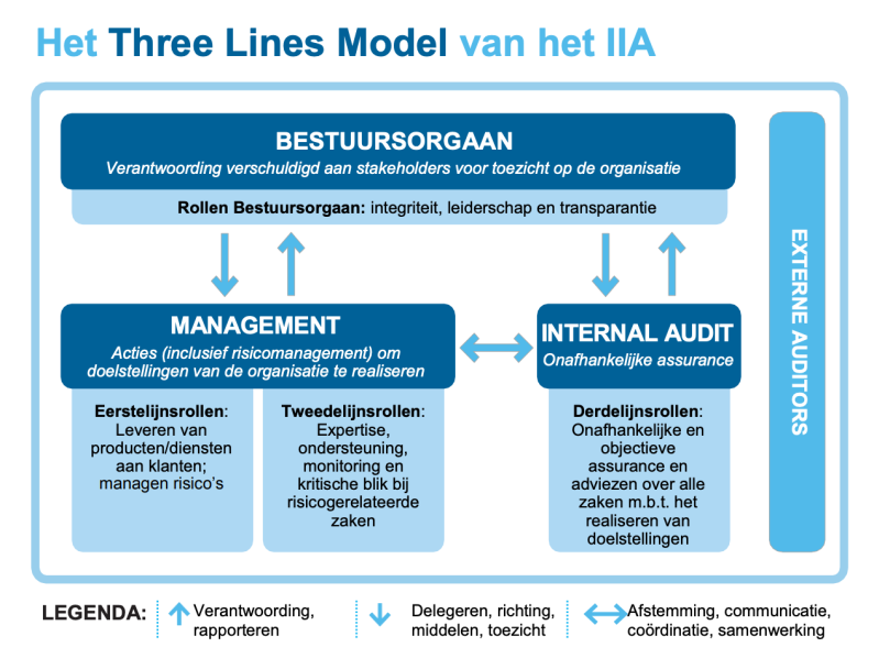 Three Lines model van het IIA
